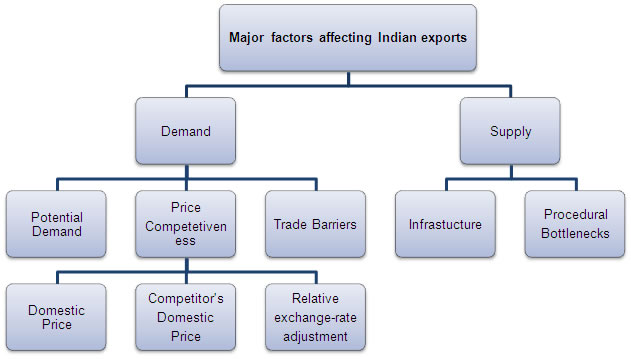 macro economic factors affecting mutual funds india Includes stocks, bonds, debt securities, dividends and mutual funds of different   funds hasan and nasir (2008) examined macroeconomic factors and equity   institutional investor's investment in india by considering both financial and.