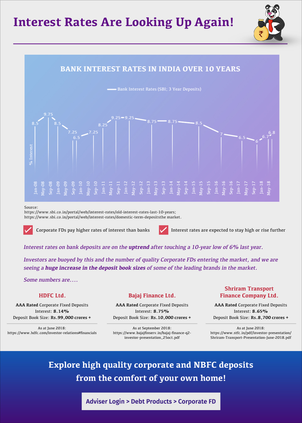 Bank Interest Rates In India Over 10 Years