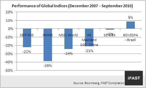 Performance of Global Indices (December 2007 - September 2010)